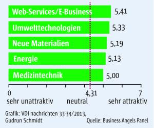 33_Business_Angels_Panel_Wagnisfinanzierer_frei-01